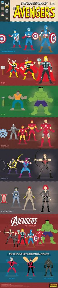 The Evolution of The Avengers