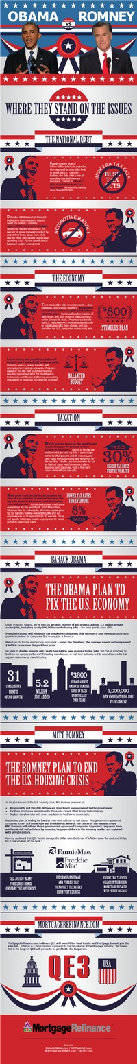 Obama vs. Romney Real-Estate and Mortgage Refinance (Infographic)
