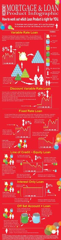 What kind of mortgage loan is right for you?