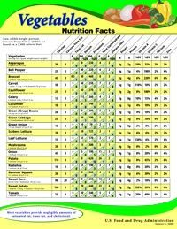 Vegetable - Nutrition Facts (FDA has created downloadable posters for printing)