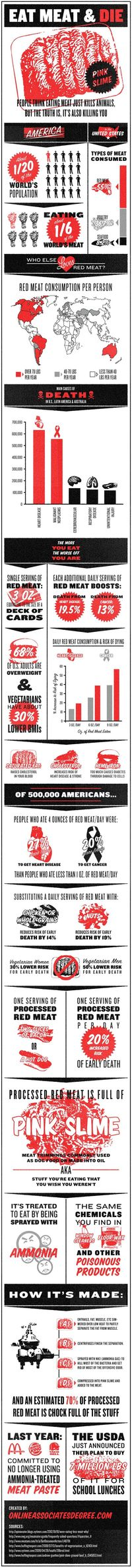 Is red meat killing you? (infographic) it absolutely is!!!!! Go vegan get lots of fruits and veggies my diet consists of 50% fruits 45% veggies and 10-5% nuts fats oils, I believe this is the optimal human diet. Go vegan!